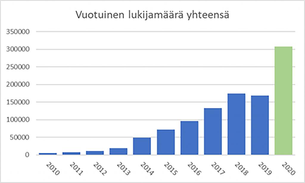 Pylväsdiagrammi Kalmistopiiri-sivuston kasvavista kävijämääristä 2010–2020.